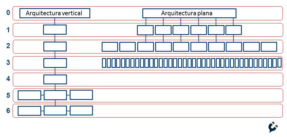 arquitectura web plana horizontal vertical