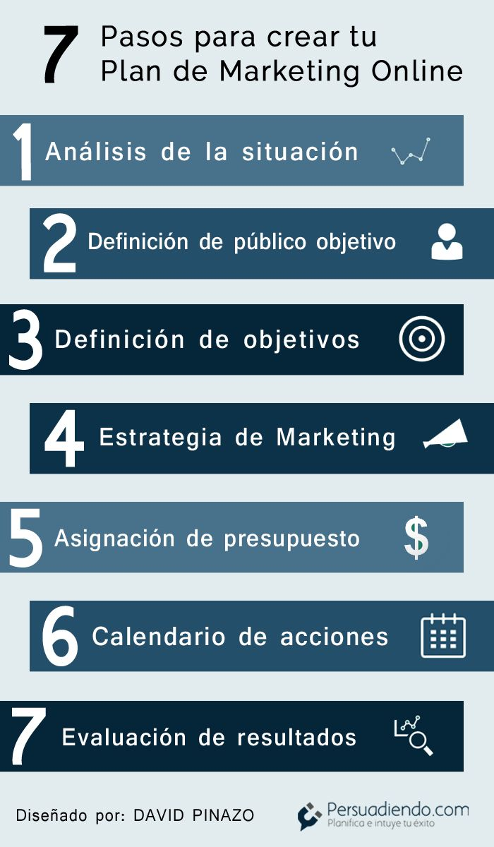 Infografía Plan de Marketing Online