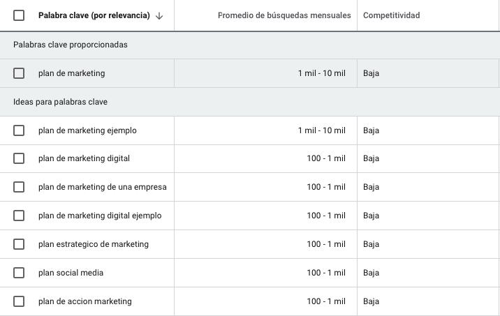 Auditoría SEO: Planificador de palabras clave de Google Ads
