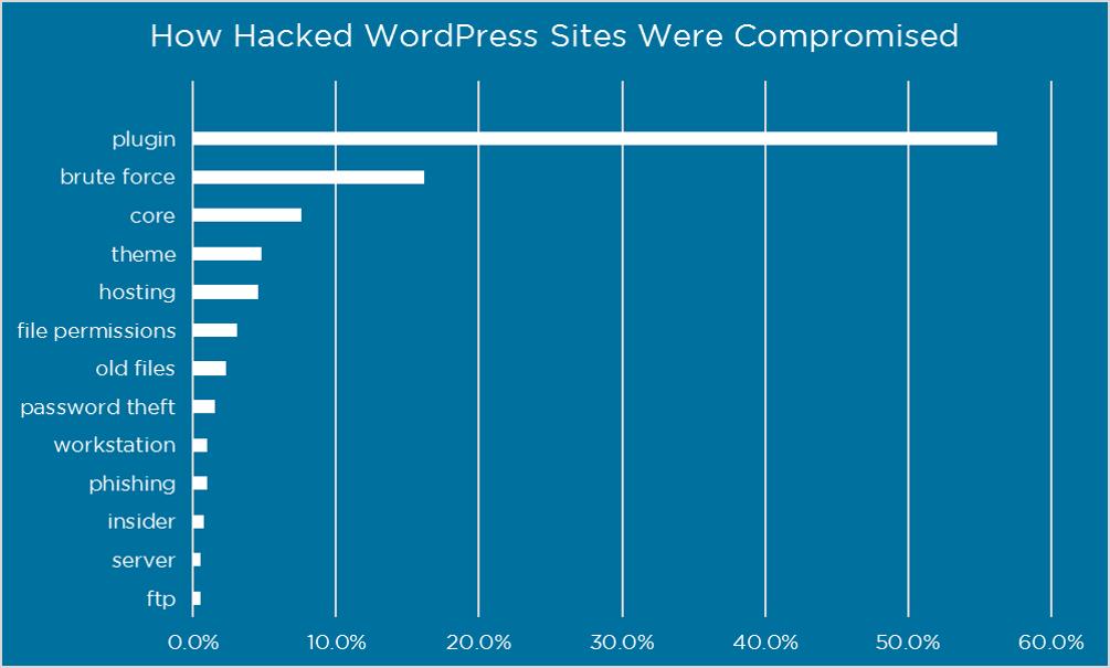 Cómo los hackers atacan webs WordPress