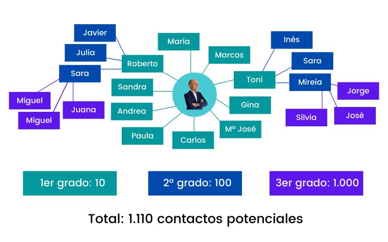 Red de contactos en LinkedIn: primero, segundo y tercer grado